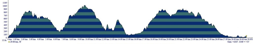 The elevation profile for the 30km Rodeo Beach race - 3740 feet in gains
